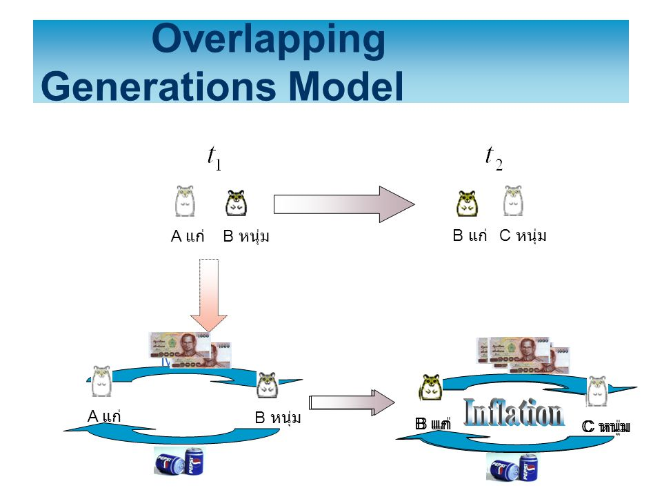 Overlapping Generations Model