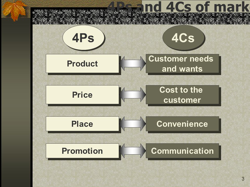 4Ps and 4Cs of marketing 4Ps 4Cs Product Customer needs and wants
