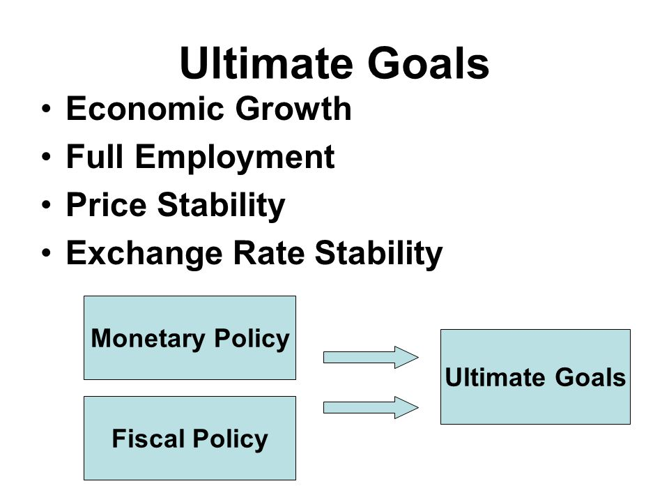 Ultimate Goals Economic Growth Full Employment Price Stability