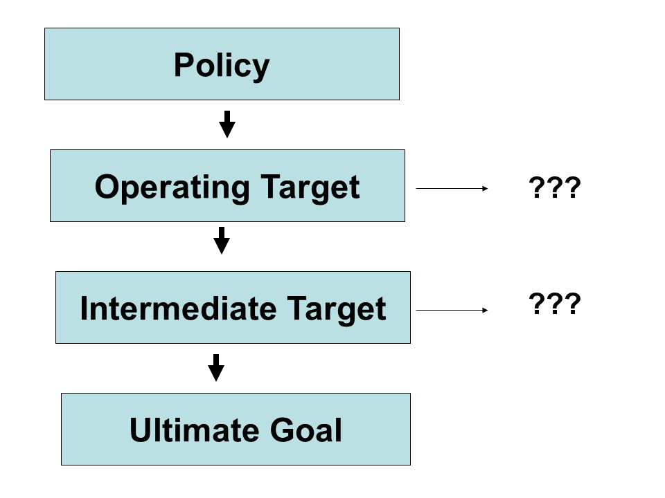 Policy Operating Target Intermediate Target Ultimate Goal