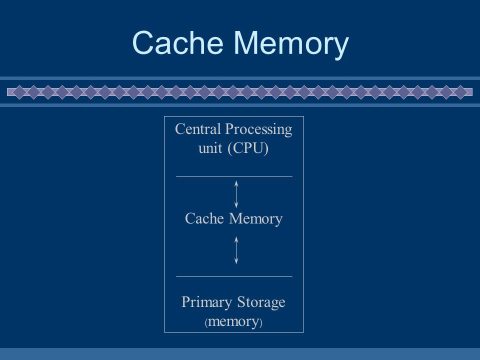 Cache Memory Central Processing unit (CPU) Cache Memory