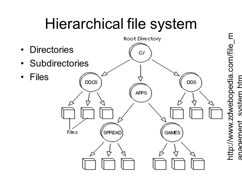 Hierarchical file system