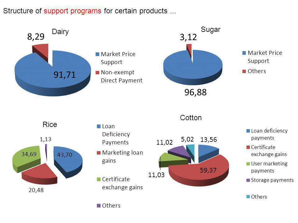 Structure of support programs for certain products ...