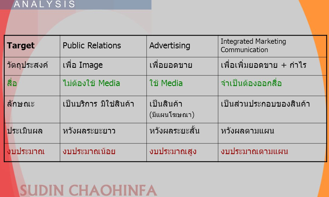 A N A L Y S I S Target Public Relations Advertising วัตถุประสงค์