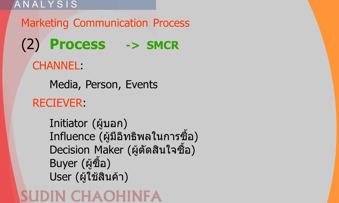 (2) Process -.> SMCR Marketing Communication Process CHANNEL: