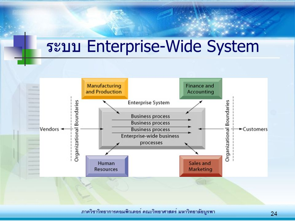 ระบบ Enterprise-Wide System