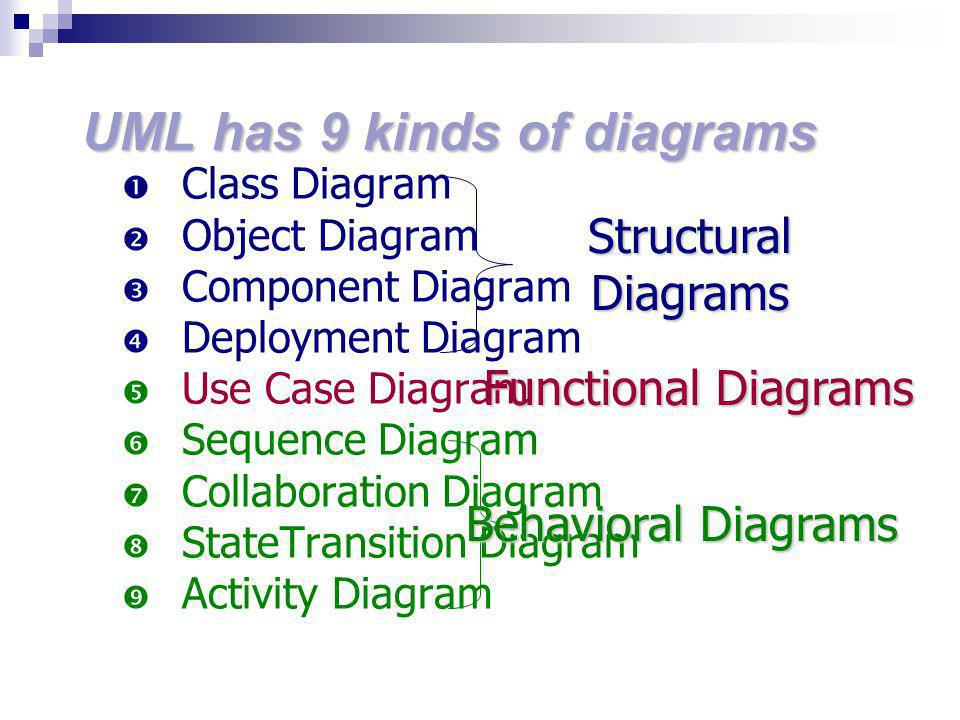 UML has 9 kinds of diagrams