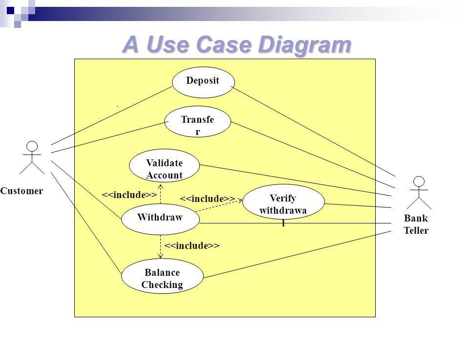 A Use Case Diagram Deposit Transfer Validate Account Customer