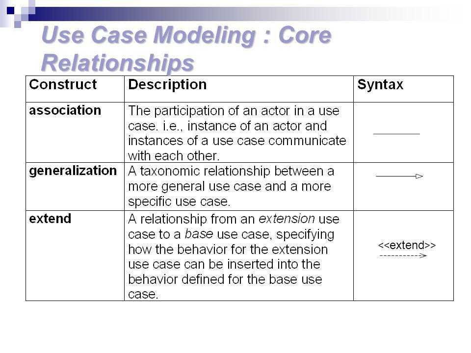 Use Case Modeling : Core Relationships
