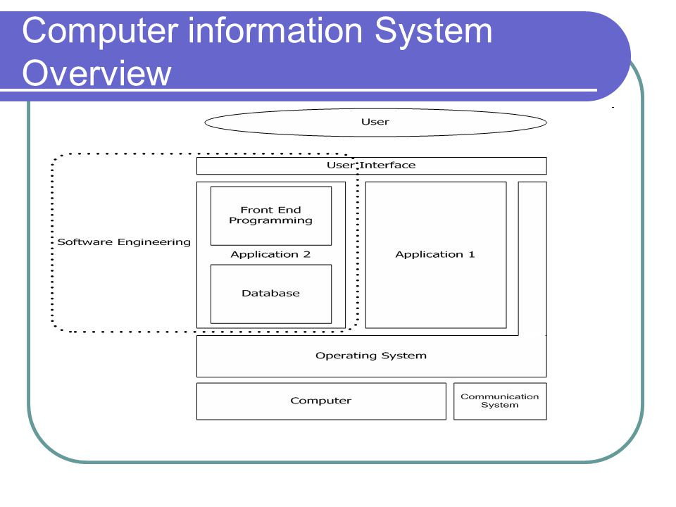 Computer information System Overview