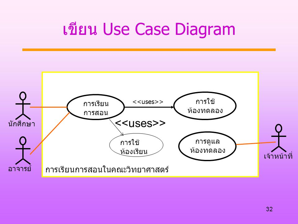 เขียน Use Case Diagram <<uses>>