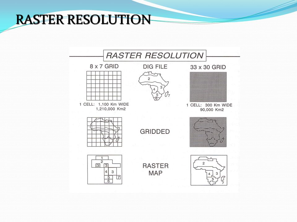 RASTER RESOLUTION