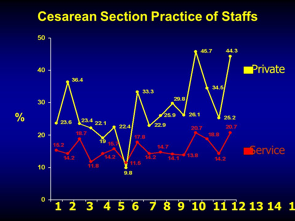 Cesarean Section Practice of Staffs