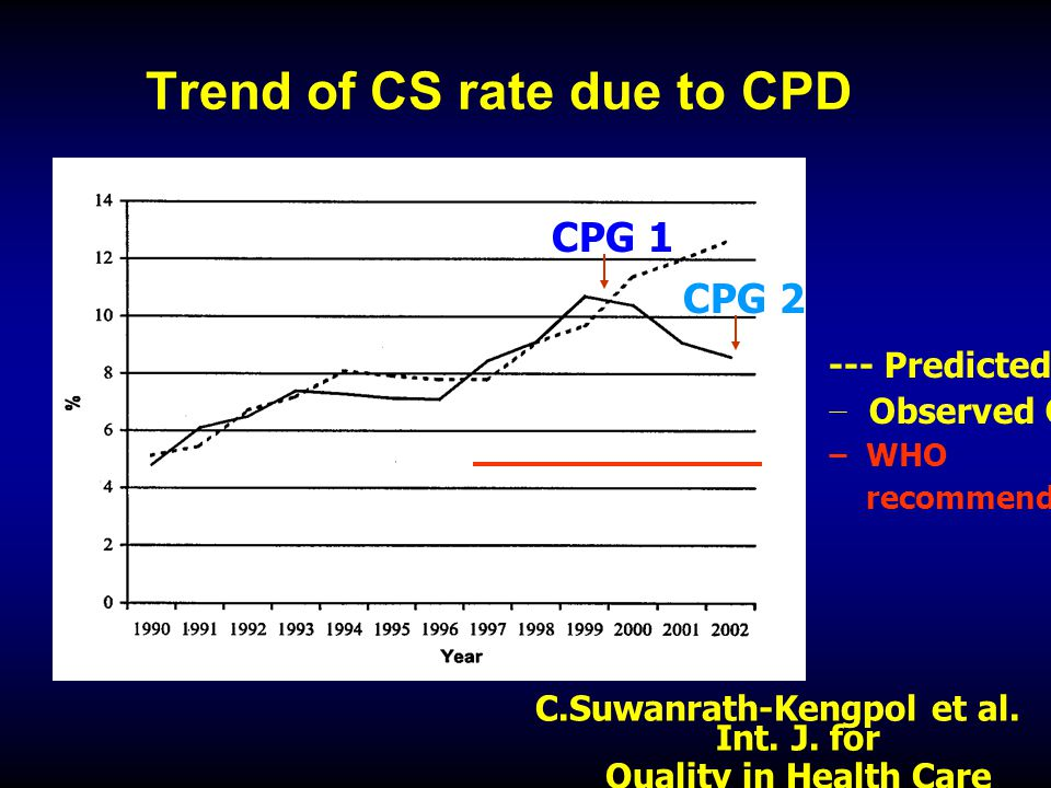 Trend of CS rate due to CPD