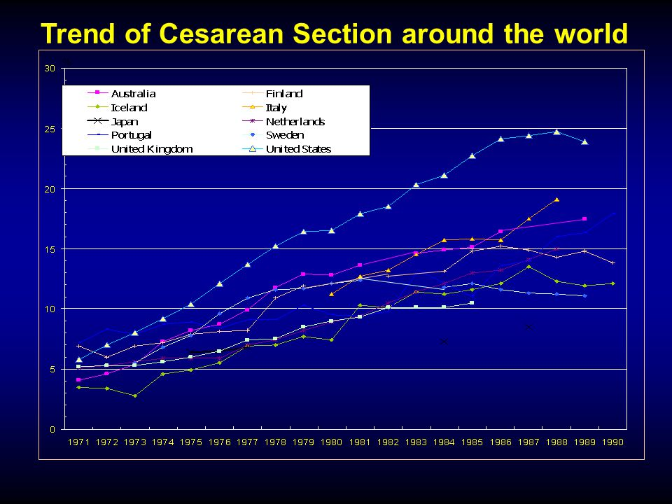 Trend of Cesarean Section around the world