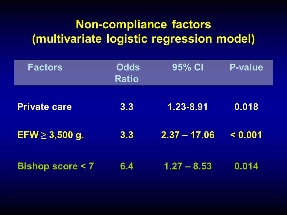 Non-compliance factors (multivariate logistic regression model)