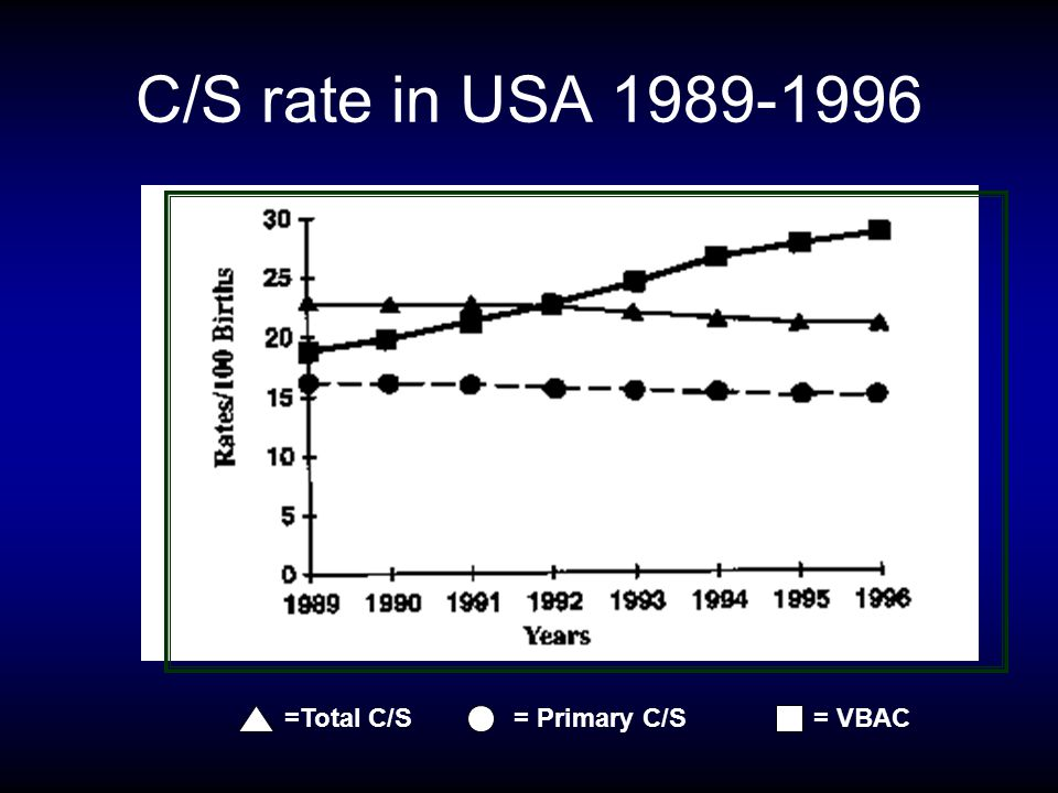 C/S rate in USA 1989-1996 =Total C/S = Primary C/S = VBAC