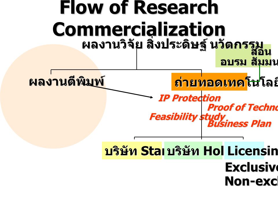 Flow of Research Commercialization