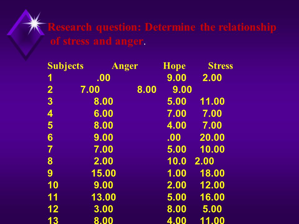 Research question: Determine the relationship of stress and anger.