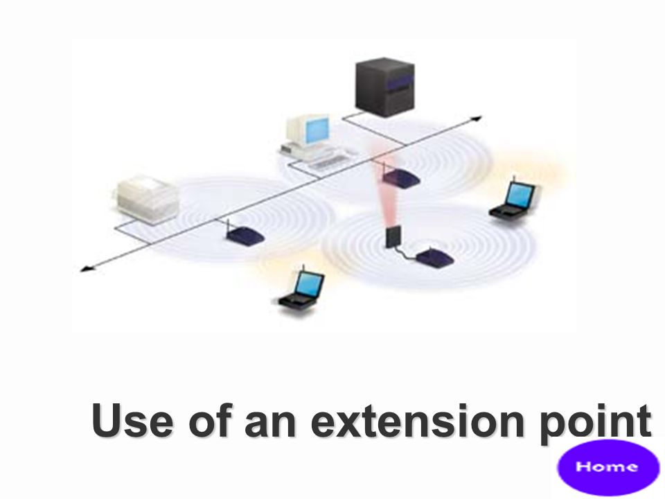 Use of an extension point