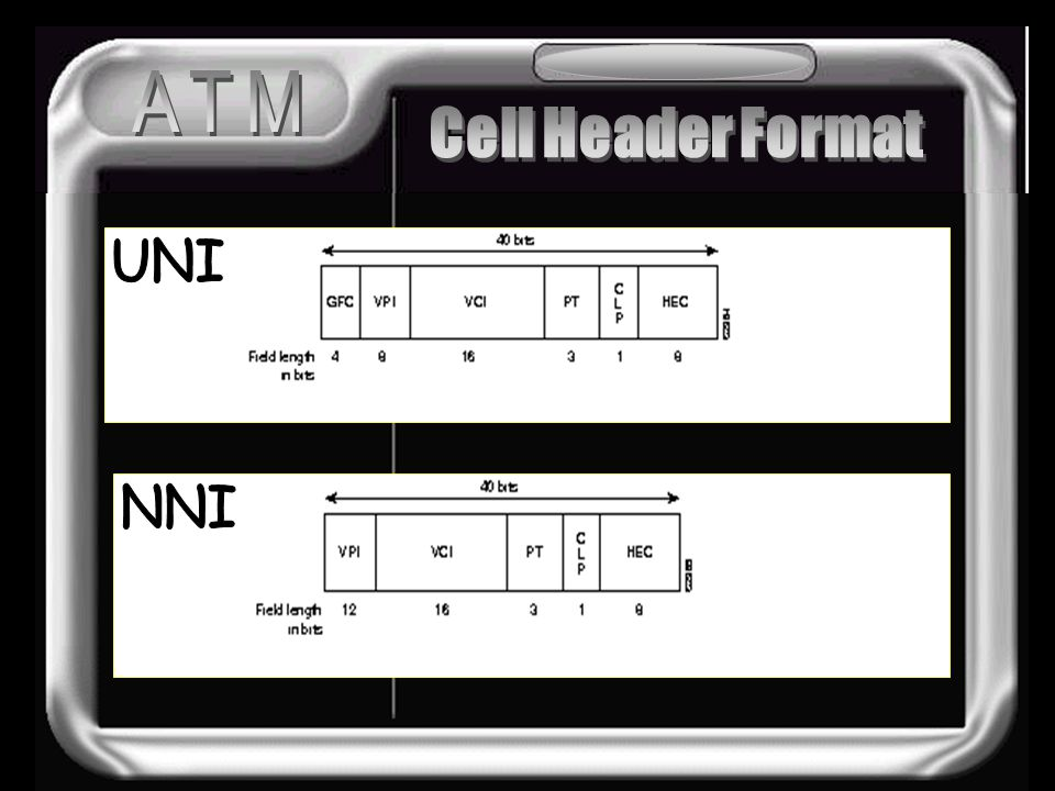 ATM Cell Header Format UNI Cell Structure NNI