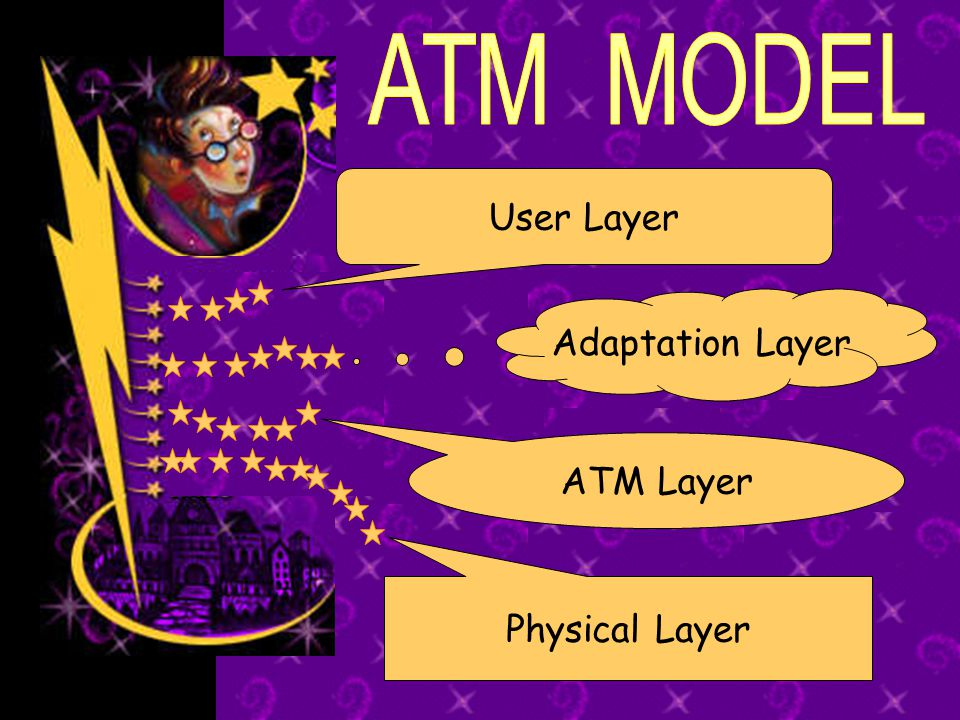 ATM MODEL User Layer Adaptation Layer ATM Layer Physical Layer