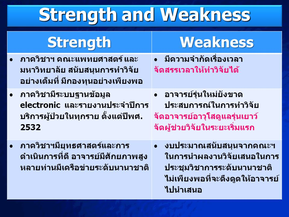 Strength and Weakness Strength Weakness