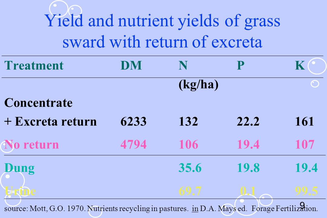 Yield and nutrient yields of grass sward with return of excreta
