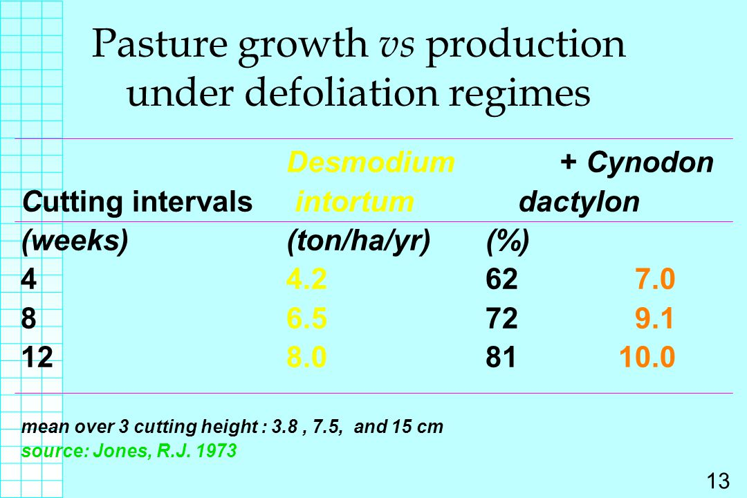 Pasture growth vs production under defoliation regimes