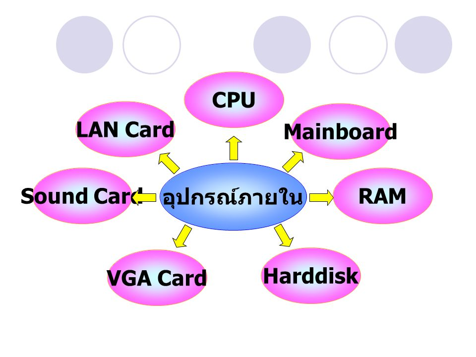 CPU LAN Card Mainboard อุปกรณ์ภายใน Sound Card RAM VGA Card Harddisk