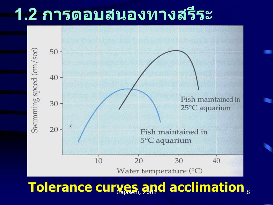 Tolerance curves and acclimation
