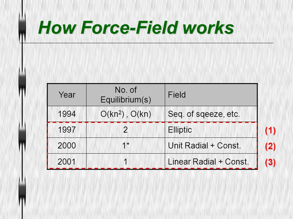 How Force-Field works (1) (2) (3) Year No. of Equilibrium(s) Field
