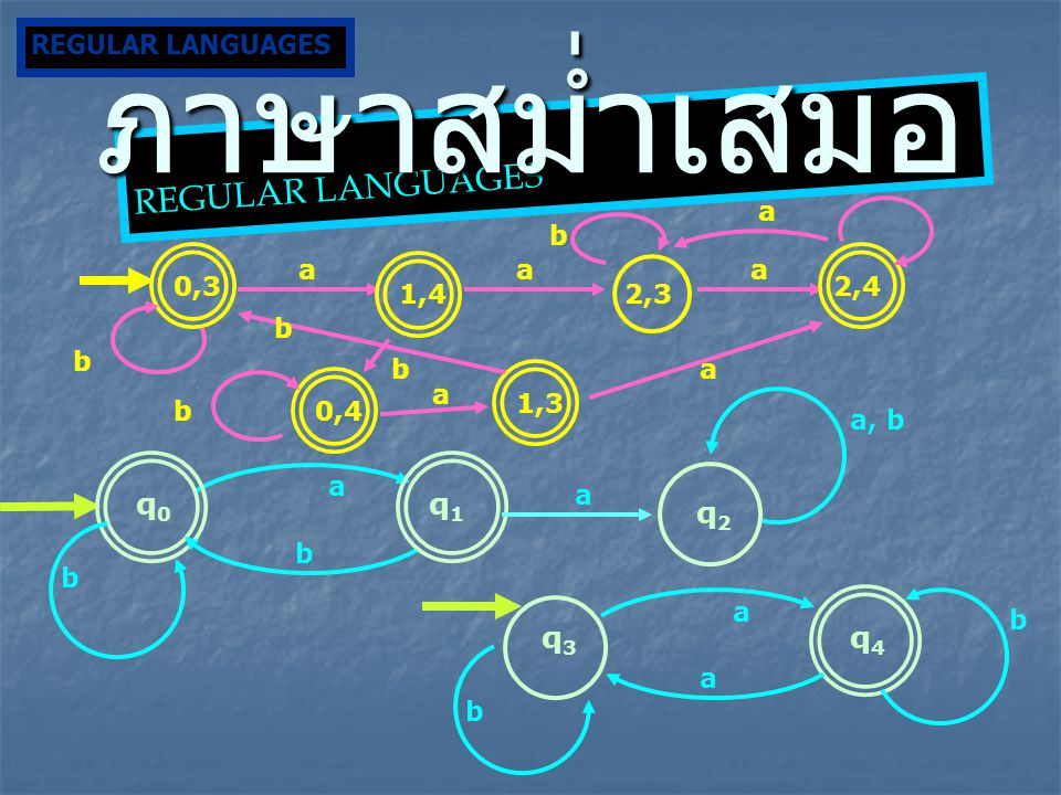ภาษาสม่ำเสมอ REGULAR LANGUAGES q0 q1 q2 q3 q4 REGULAR LANGUAGES b a b