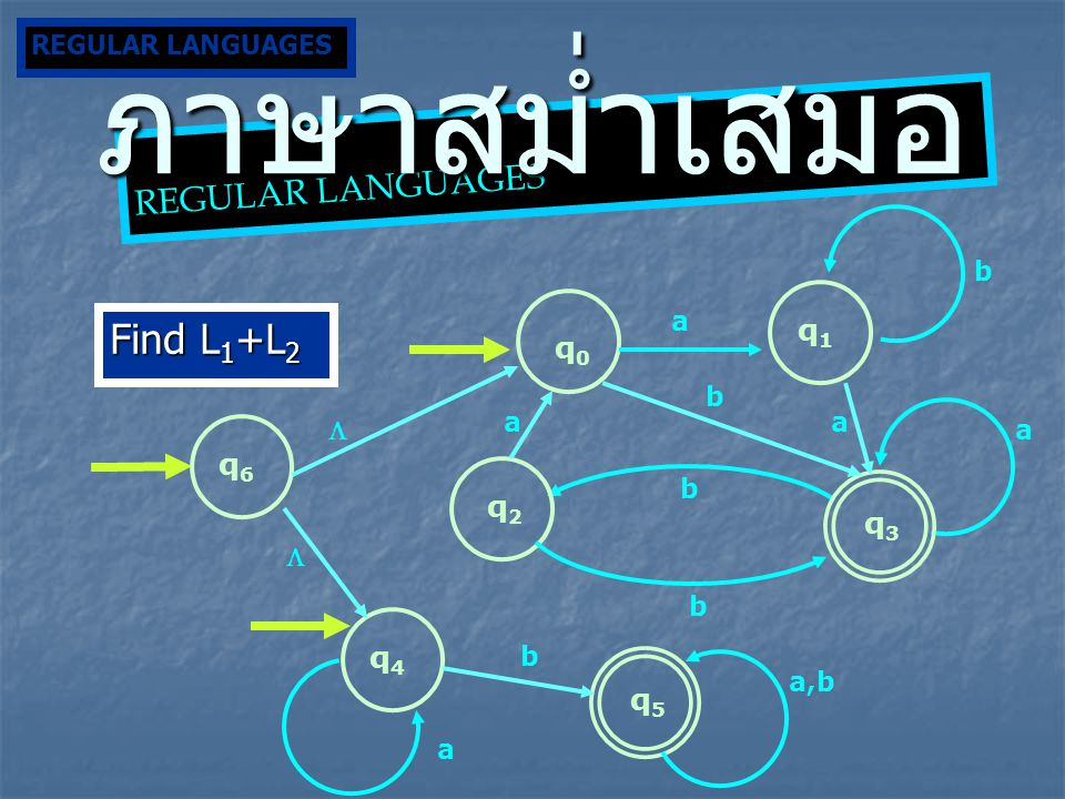 ภาษาสม่ำเสมอ Find L1+L2 REGULAR LANGUAGES q1 q0 q6 q2 q3 q4 q5