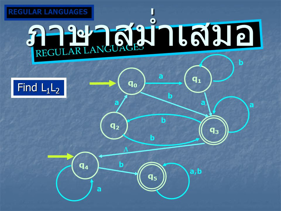 ภาษาสม่ำเสมอ Find L1L2 REGULAR LANGUAGES q1 q0 q2 q3 q4 q5