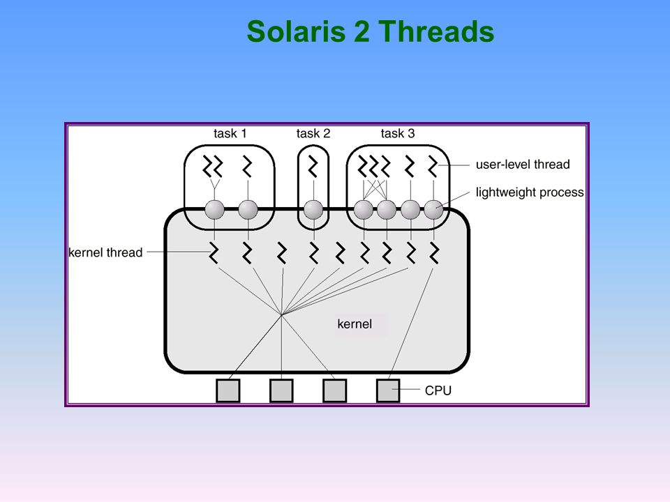 Solaris 2 Threads