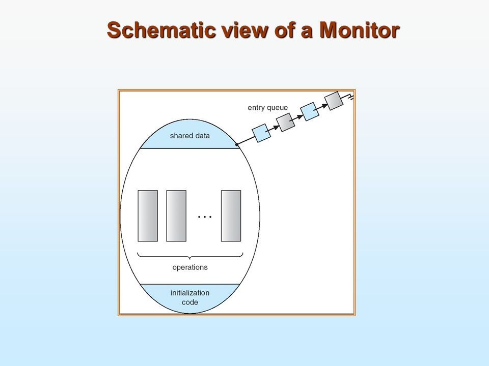 Schematic view of a Monitor