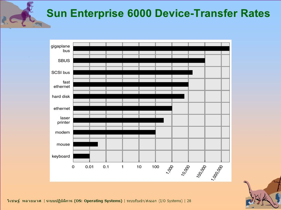 Sun Enterprise 6000 Device-Transfer Rates