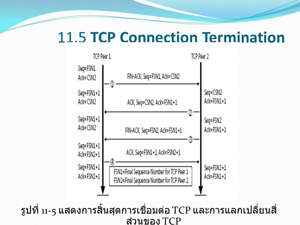 11.5 TCP Connection Termination