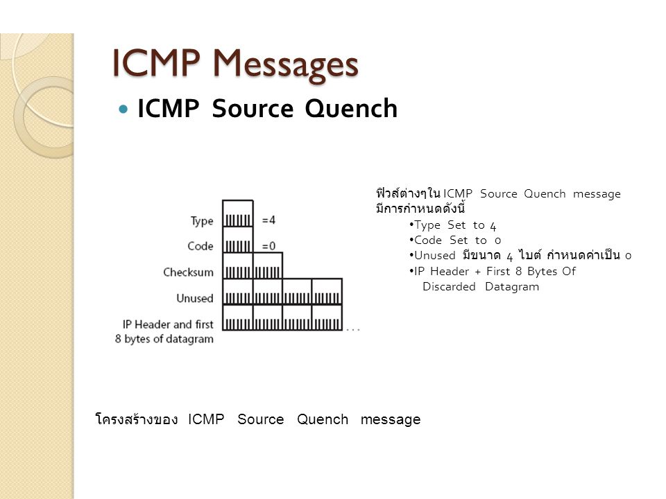 ICMP Messages ICMP Source Quench