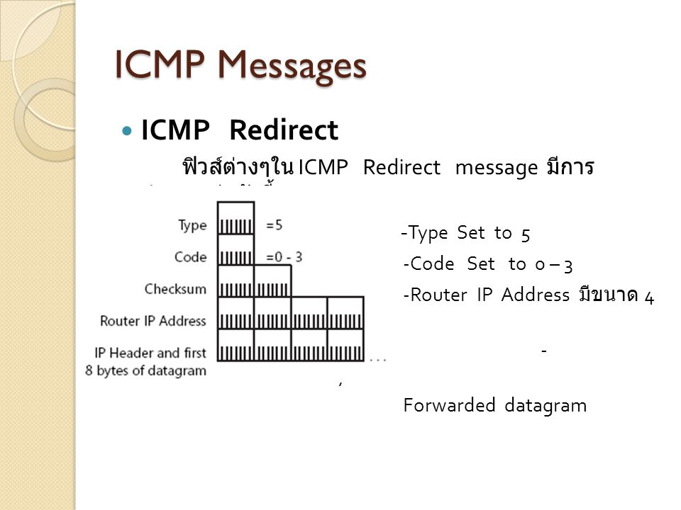 ICMP Messages ICMP Redirect -Type Set to 5 -Code Set to 0 – 3