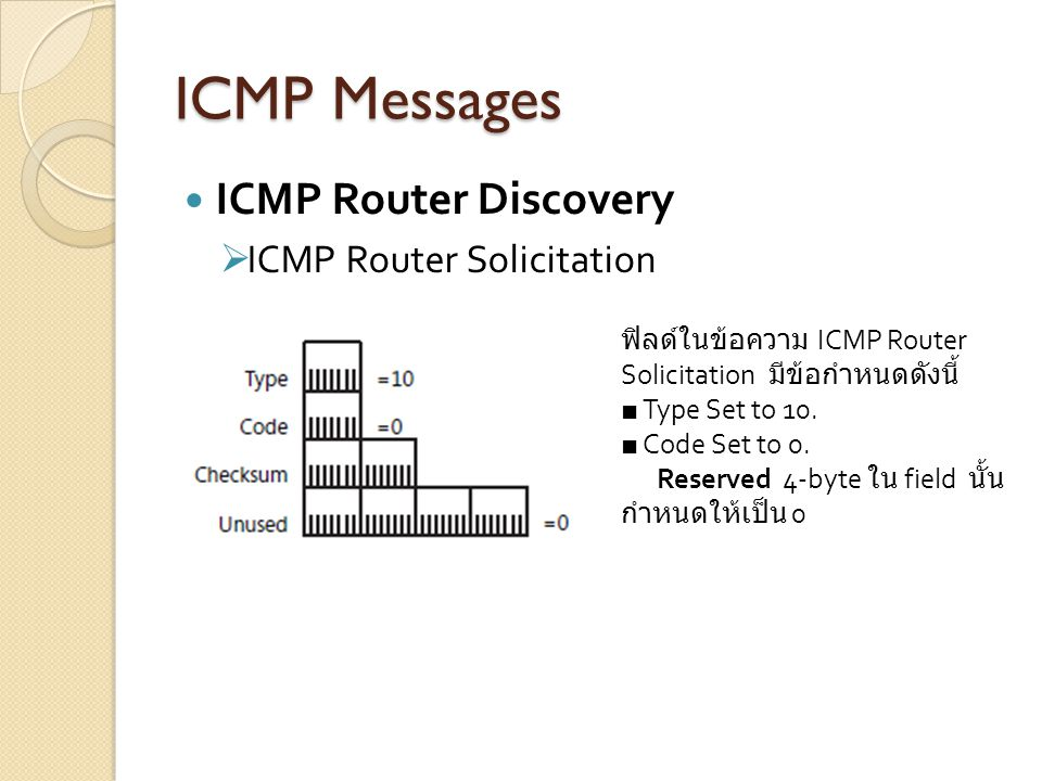 ICMP Messages ICMP Router Discovery ICMP Router Solicitation