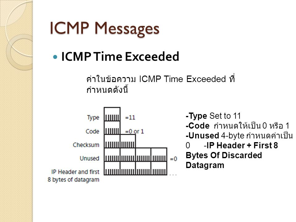 ICMP Messages ICMP Time Exceeded