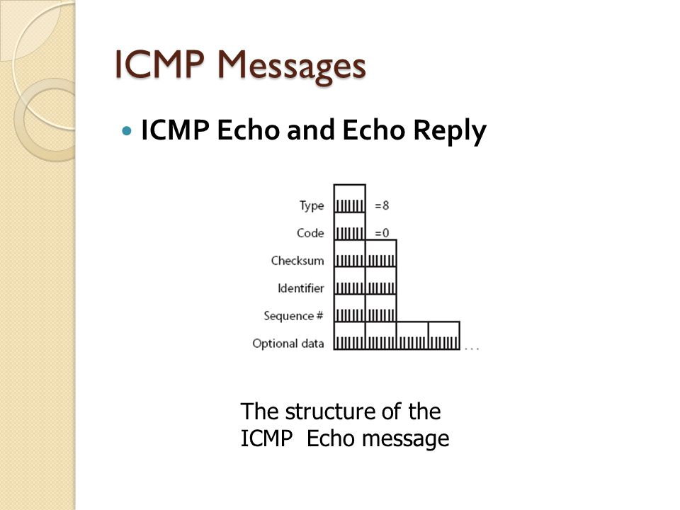 ICMP Messages ICMP Echo and Echo Reply