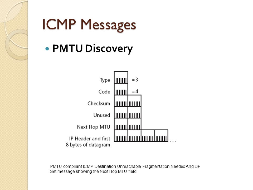 ICMP Messages PMTU Discovery