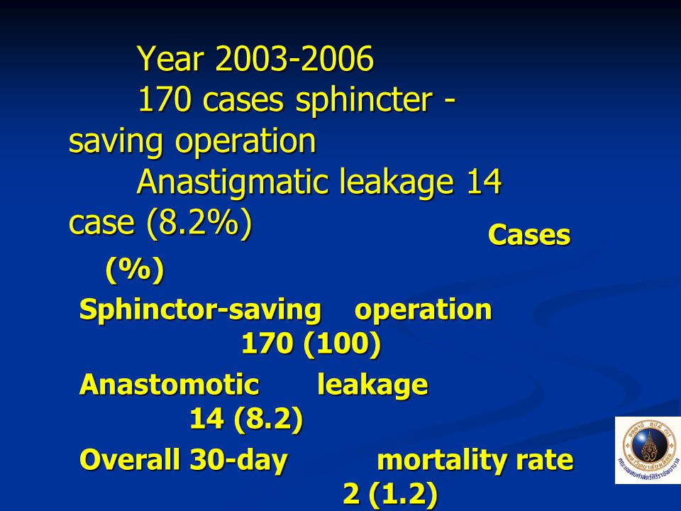 Year 2003-2006. 170 cases sphincter - saving operation