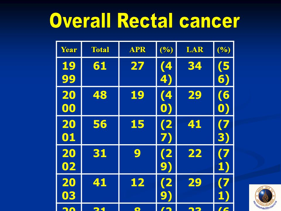 Overall Rectal cancer 1999 61 27 (44) 34 (56) 2000 48 19 (40) 29 (60)