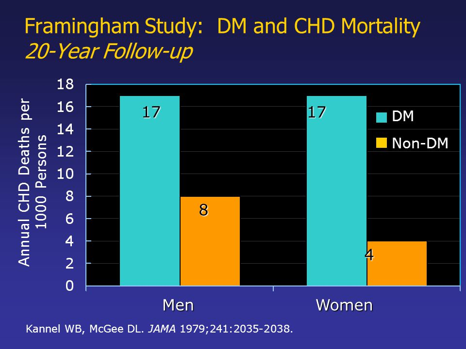 Framingham Study: DM and CHD Mortality 20-Year Follow-up