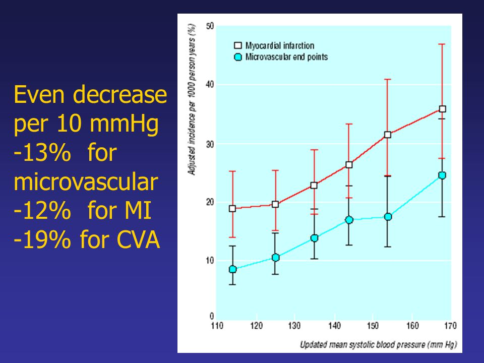 Even decrease per 10 mmHg -13% for microvascular -12% for MI -19% for CVA