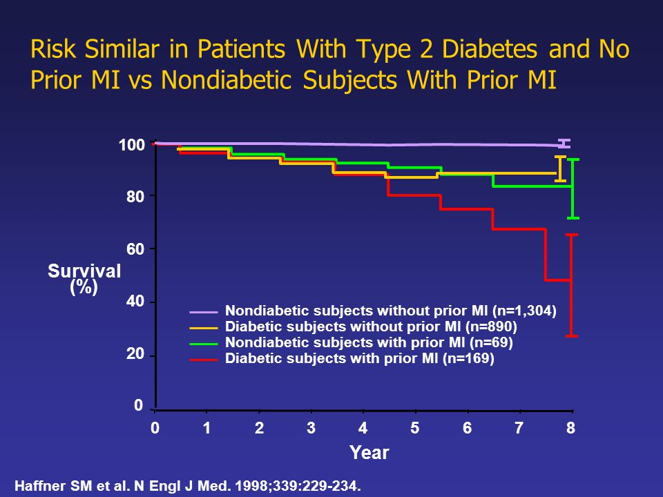 Risk Similar in Patients With Type 2 Diabetes and No Prior MI vs Nondiabetic Subjects With Prior MI